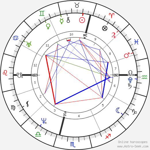 Karl Drais tema natale, oroscopo, Karl Drais oroscopi gratuiti, astrologia