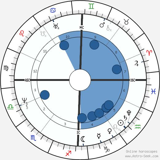 Benjamin Haydon wikipedia, horoscope, astrology, instagram