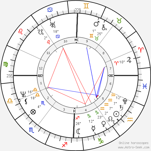 Benjamin Haydon birth chart, biography, wikipedia 2019, 2020