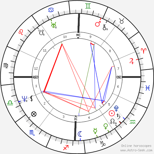 Benjamin Haydon tema natale, oroscopo, Benjamin Haydon oroscopi gratuiti, astrologia