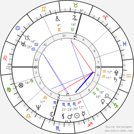 Carl Maria von Weber birth chart, biography, wikipedia 2018, 2019