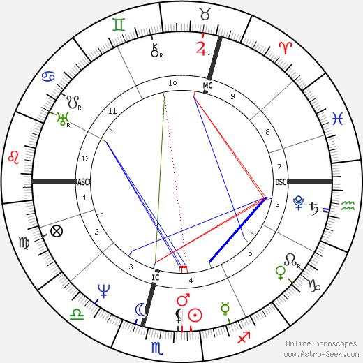 Carl Maria von Weber astro natal birth chart, Carl Maria von Weber horoscope, astrology