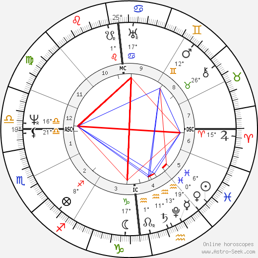 Wilhelm Grimm birth chart, biography, wikipedia 2019, 2020