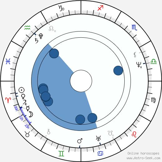 Louis Joseph Vicat wikipedia, horoscope, astrology, instagram