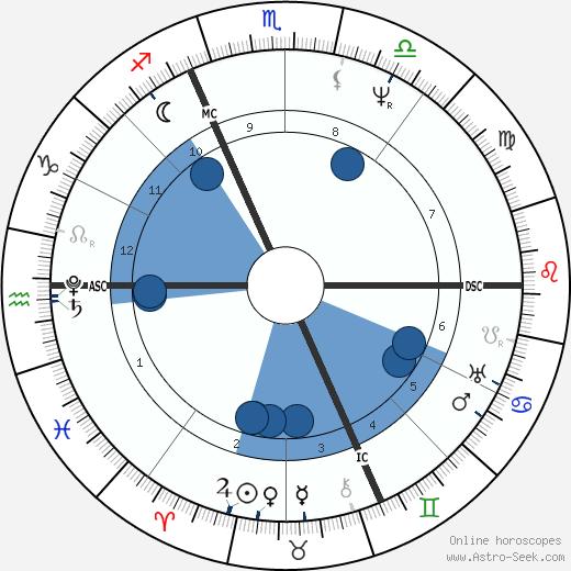 Franz Xaver Schnyder von Wartensee wikipedia, horoscope, astrology, instagram