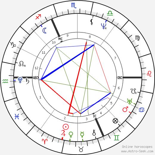 Franz Xaver Schnyder von Wartensee birth chart, Franz Xaver Schnyder von Wartensee astro natal horoscope, astrology
