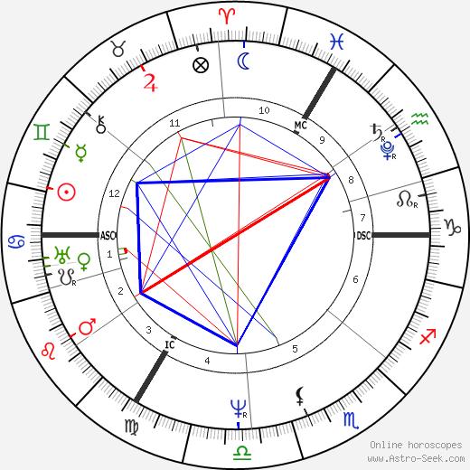 Marceline Desbordes-Valmore tema natale, oroscopo, Marceline Desbordes-Valmore oroscopi gratuiti, astrologia