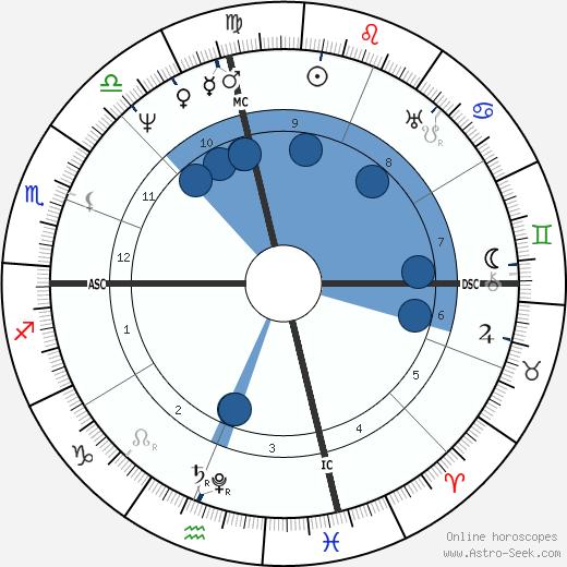 Davy Crockett wikipedia, horoscope, astrology, instagram