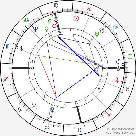 Дэви Крокетт Davy Crockett день рождения гороскоп, Davy Crockett Натальная карта онлайн