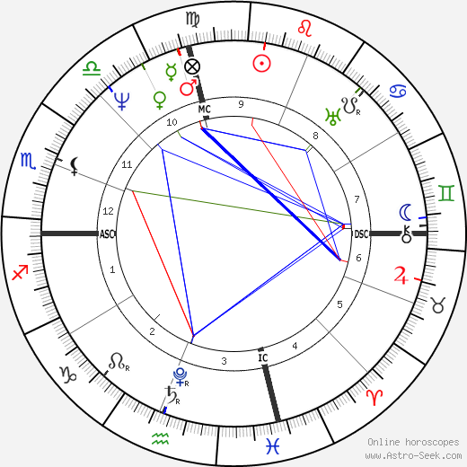 Davy Crockett astro natal birth chart, Davy Crockett horoscope, astrology