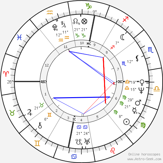 Michel Eugène Chevreul birth chart, biography, wikipedia 2019, 2020
