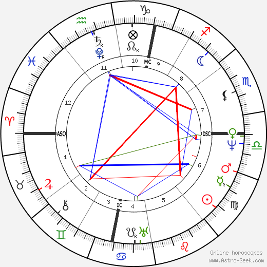 Michel Eugène Chevreul astro natal birth chart, Michel Eugène Chevreul horoscope, astrology
