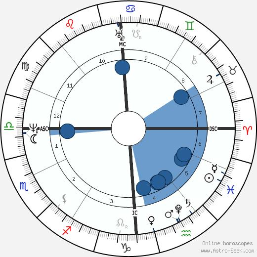Joseph von Fraunhofer wikipedia, horoscope, astrology, instagram