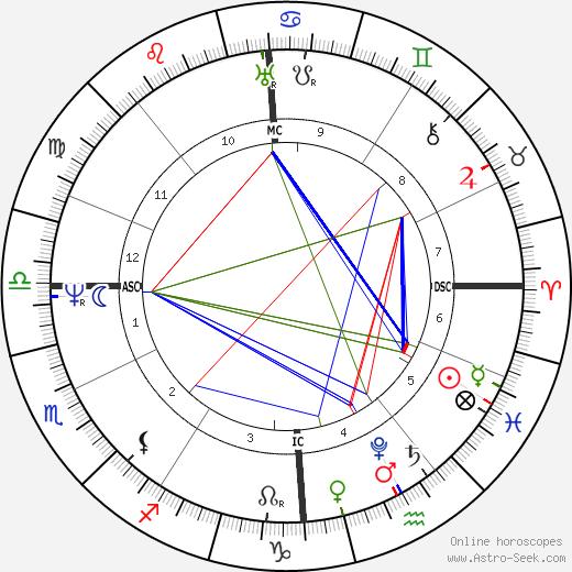 Joseph von Fraunhofer astro natal birth chart, Joseph von Fraunhofer horoscope, astrology