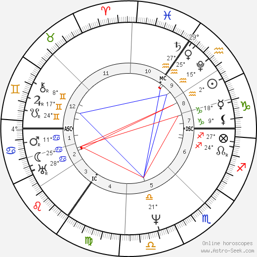 Lord Byron birth chart, biography, wikipedia 2018, 2019