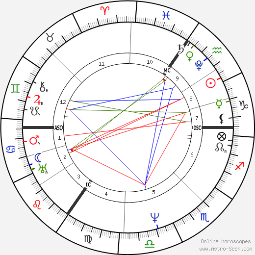 Lord Byron astro natal birth chart, Lord Byron horoscope, astrology