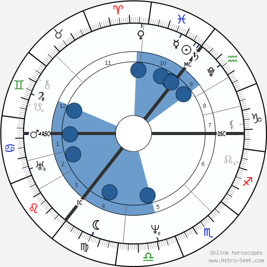 Arthur Schopenhauer wikipedia, horoscope, astrology, instagram