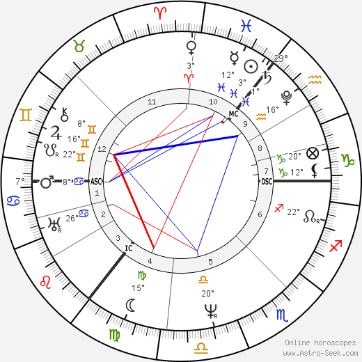 Arthur Schopenhauer birth chart, biography, wikipedia 2018, 2019