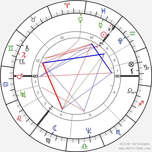 Arthur Schopenhauer tema natale, oroscopo, Arthur Schopenhauer oroscopi gratuiti, astrologia