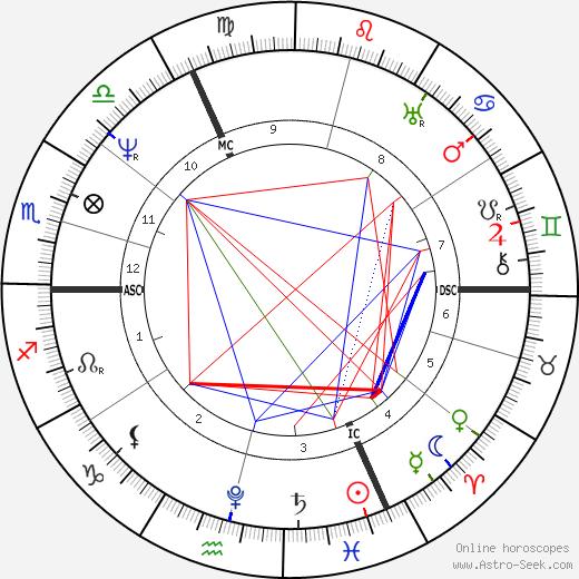 Йозеф фон Эйхендорф Joseph Eichendorff день рождения гороскоп, Joseph Eichendorff Натальная карта онлайн