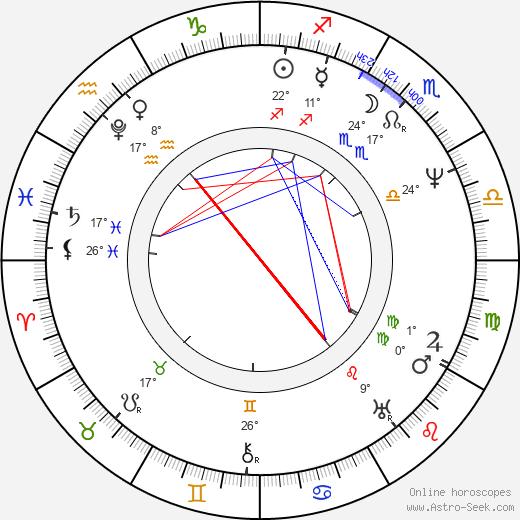 Maria Szymanowska birth chart, biography, wikipedia 2020, 2021