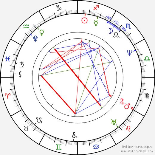 Maria Szymanowska tema natale, oroscopo, Maria Szymanowska oroscopi gratuiti, astrologia