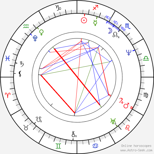 Maria Szymanowska birth chart, Maria Szymanowska astro natal horoscope, astrology