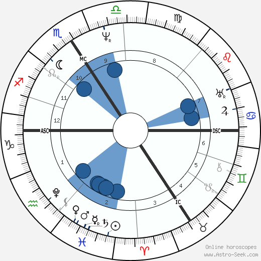 Georg Ohm horoscope, astrology, sign, zodiac, date of birth, instagram