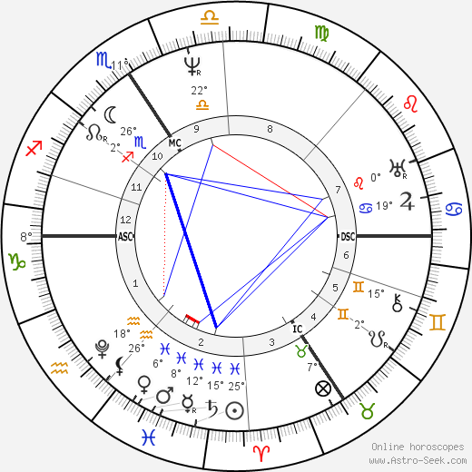 Georg Ohm birth chart, biography, wikipedia 2018, 2019
