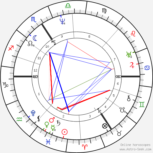 Georg Ohm astro natal birth chart, Georg Ohm horoscope, astrology