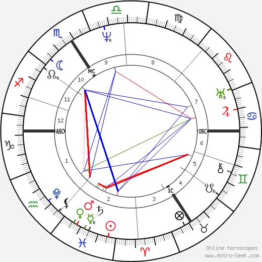 Георг Симон Ом Georg Ohm день рождения гороскоп, Georg Ohm Натальная карта онлайн