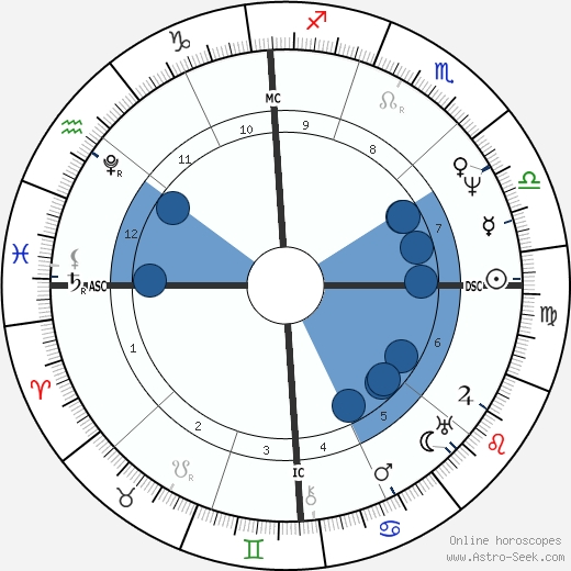 James Fenimore Cooper horoscope, astrology, sign, zodiac, date of birth, instagram