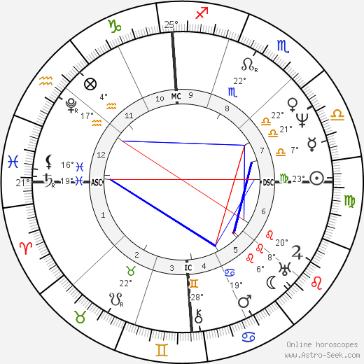 James Fenimore Cooper birth chart, biography, wikipedia 2019, 2020