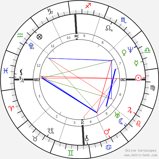 James Fenimore Cooper astro natal birth chart, James Fenimore Cooper horoscope, astrology