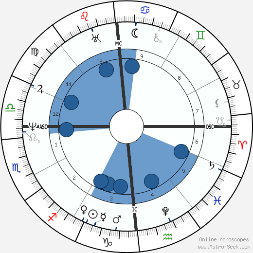 Jean-Francois Champollion horoscope, astrology, sign, zodiac, date of birth, instagram