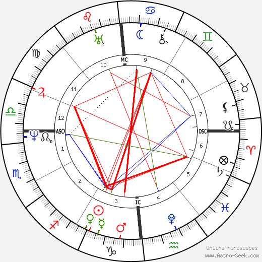 jeanfrancois champollion birth chart horoscope date of