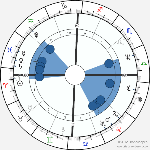 John Tyler wikipedia, horoscope, astrology, instagram