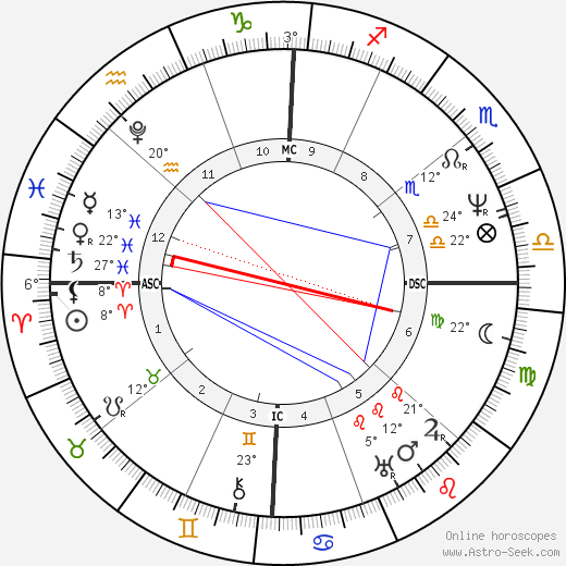 John Tyler birth chart, biography, wikipedia 2018, 2019