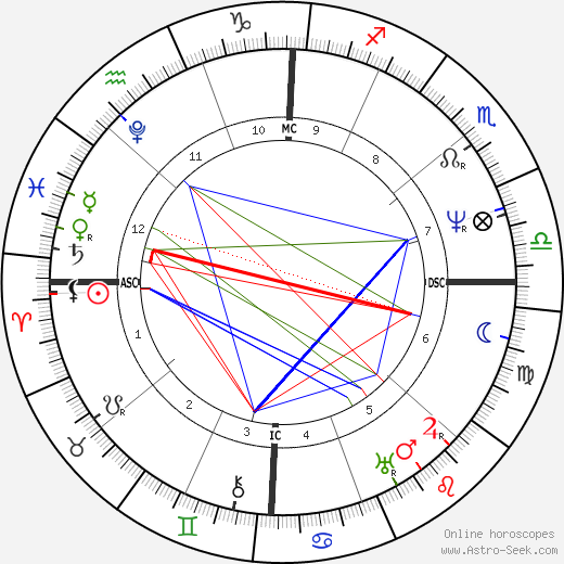 John Tyler astro natal birth chart, John Tyler horoscope, astrology