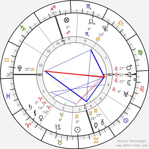 William Cavendish birth chart, biography, wikipedia 2019, 2020