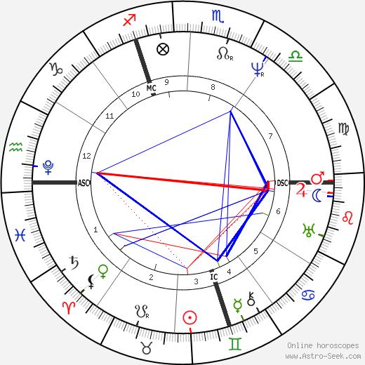 William Cavendish birth chart, William Cavendish astro natal horoscope, astrology