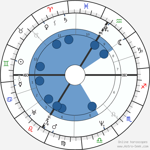 Ferdinand Raimund wikipedia, horoscope, astrology, instagram
