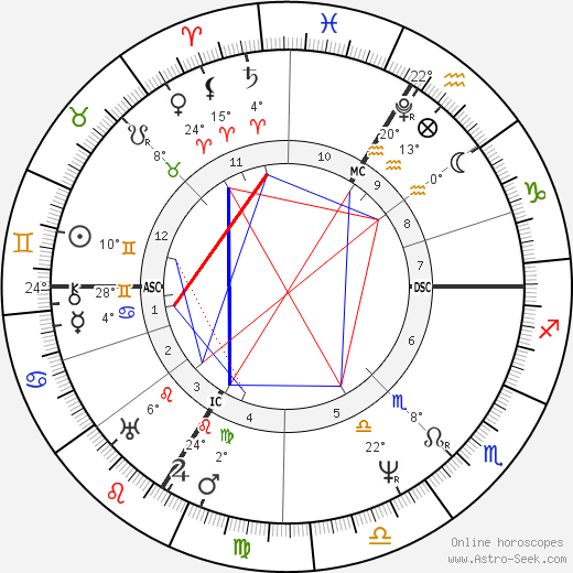 Ferdinand Raimund birth chart, biography, wikipedia 2019, 2020