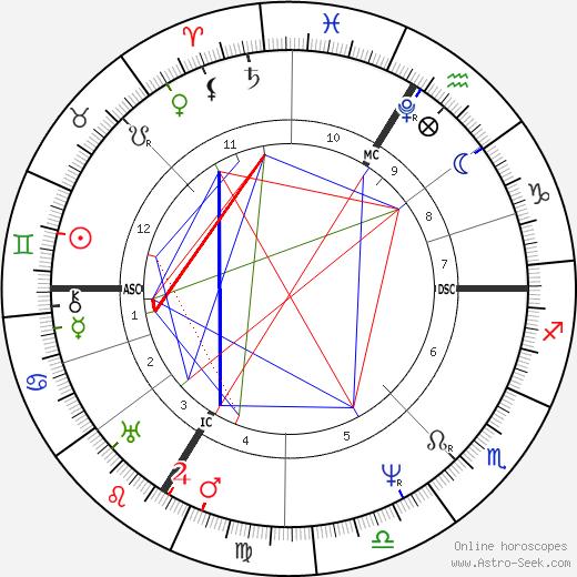 Ferdinand Raimund birth chart, Ferdinand Raimund astro natal horoscope, astrology