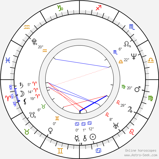 George Everest birth chart, biography, wikipedia 2020, 2021