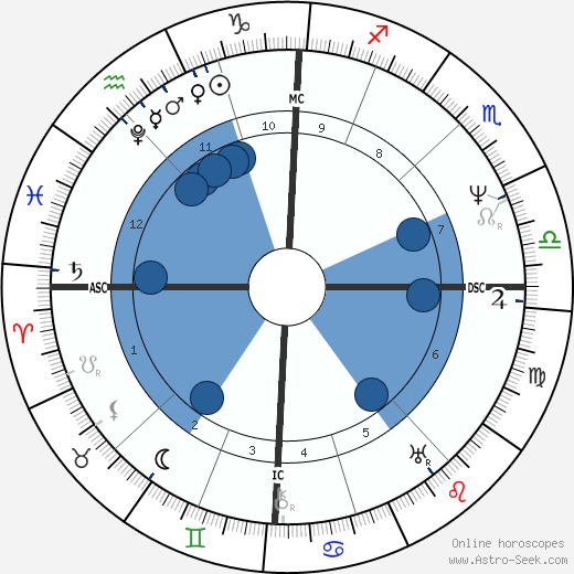 Franz Grillparzer wikipedia, horoscope, astrology, instagram