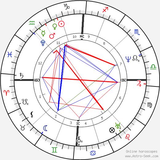 Франц Грильпарцер Franz Grillparzer день рождения гороскоп, Franz Grillparzer Натальная карта онлайн