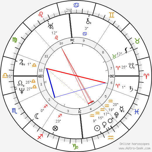 James Stirling birth chart, biography, wikipedia 2019, 2020