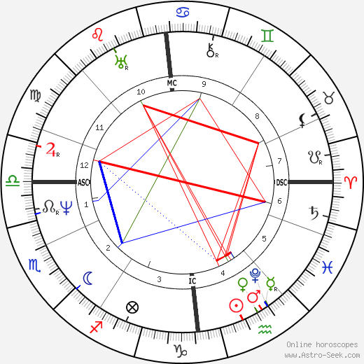 James Stirling birth chart, James Stirling astro natal horoscope, astrology