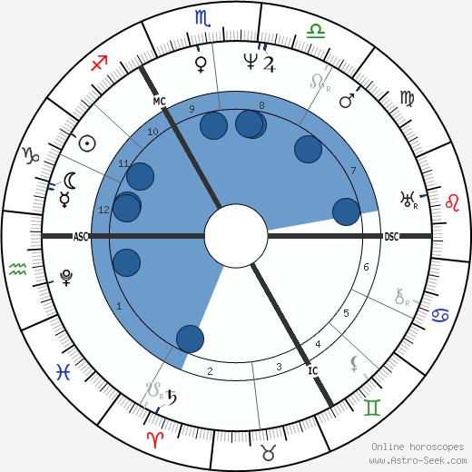 Charles Babbage wikipedia, horoscope, astrology, instagram